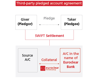 third-party pledged account agreement