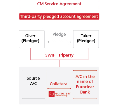 CM Service Agreement + Third-part pledged account agreement